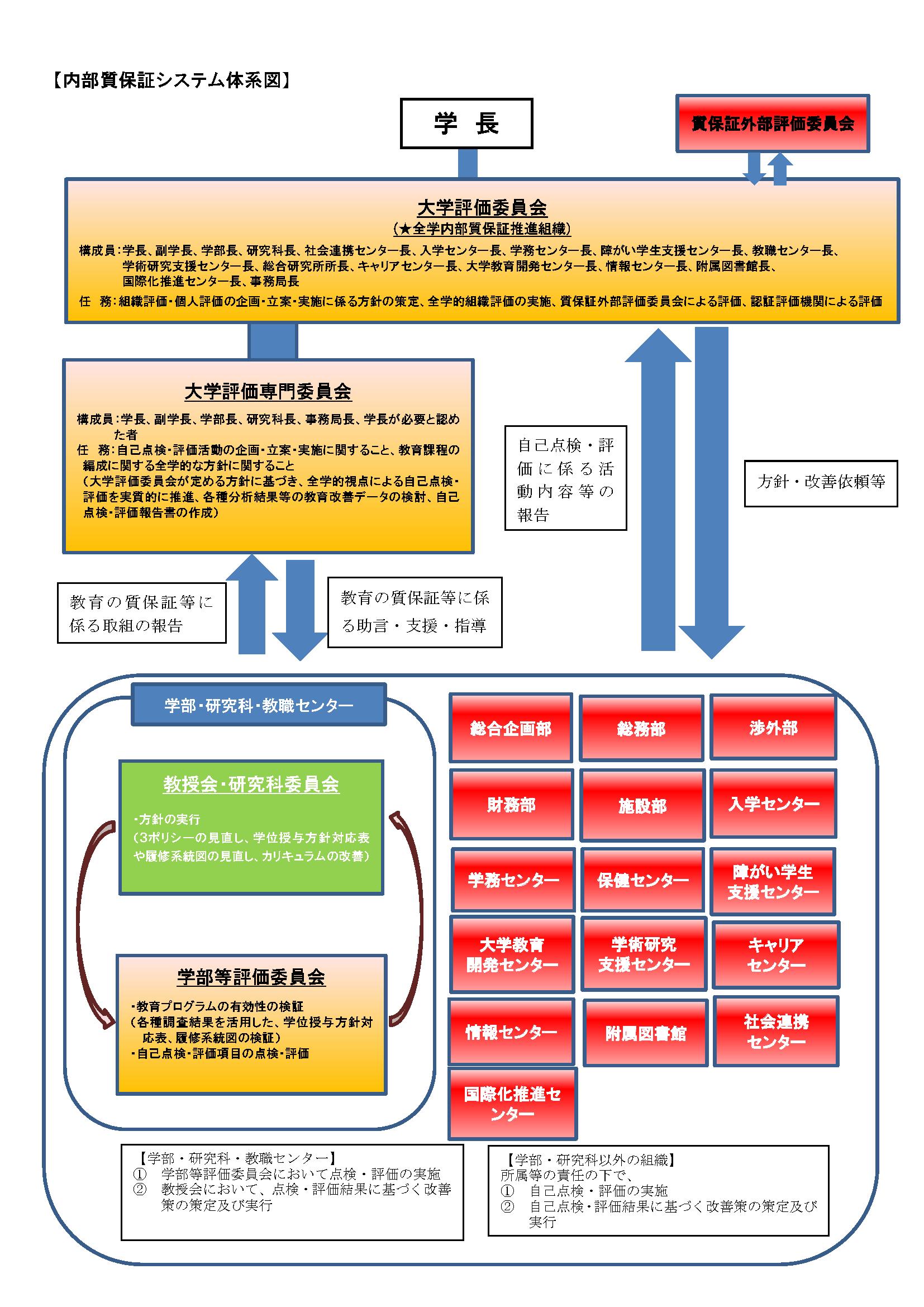 内部質保証システム体系図