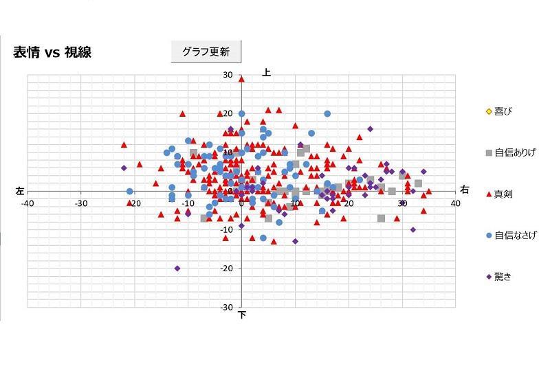 実際のデータの一例(分布)