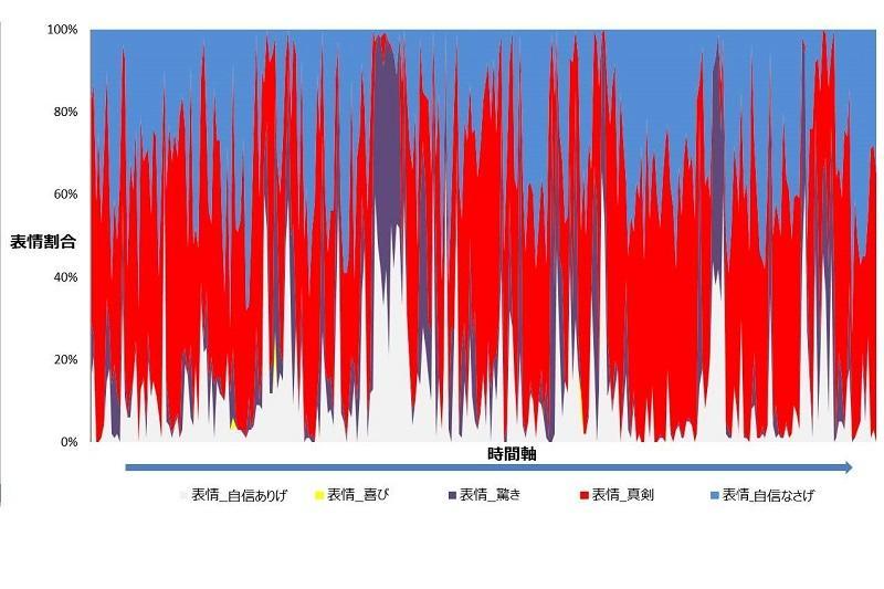 実際のデータの一例(時系列)