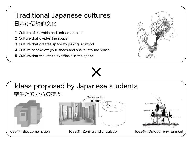 日本文化の見直しと複数のデザイン案