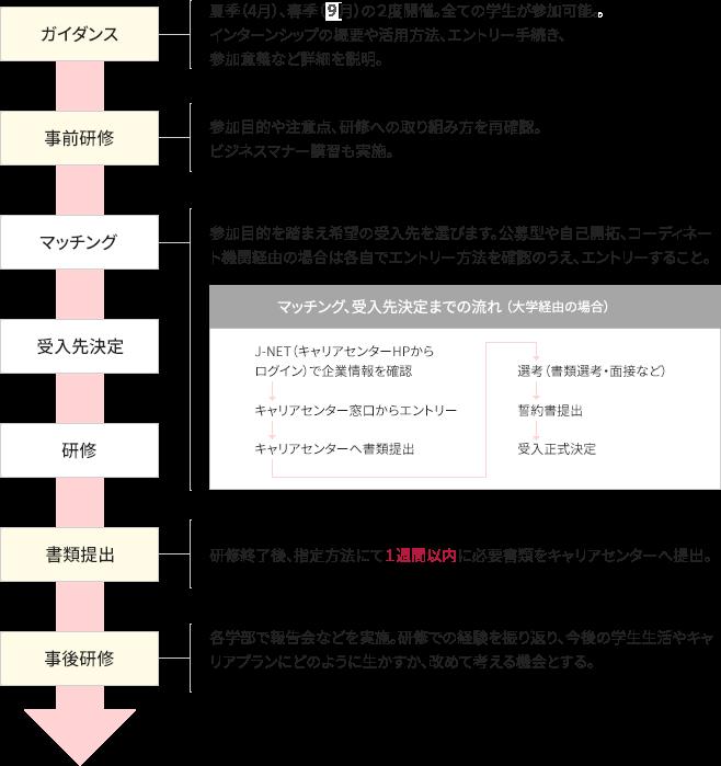 インターンシップのスケジュール