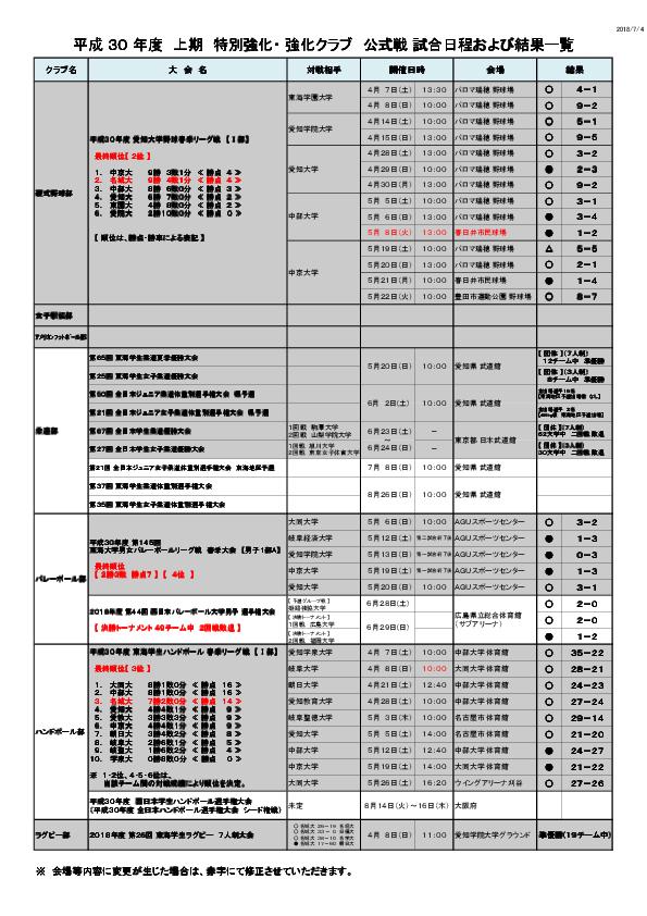 平成30年度 特別強化・強化クラブ 試合日程及び結果一覧(上期)