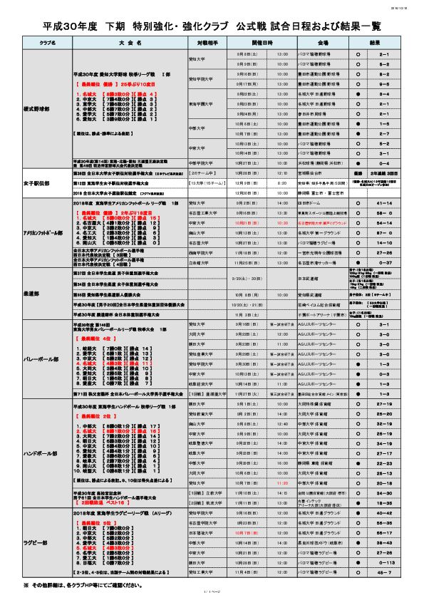 平成30年度 特別強化・強化クラブ 試合日程及び結果一覧(下期)