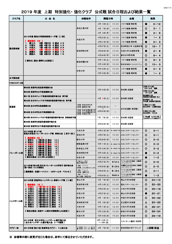 2019年度 特別強化・ 強化クラブ 試合日程および結果一覧(上期)