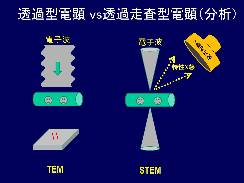 高性能走査型透過電子顕微鏡(STEM)の仕組み図